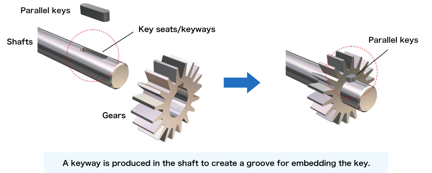 Types of parallel shaft key